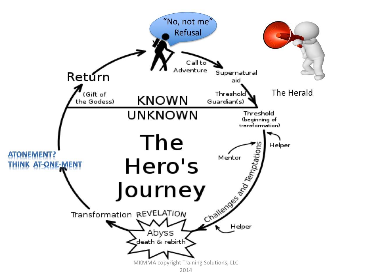 Hero'sJourney Cycle.bmp